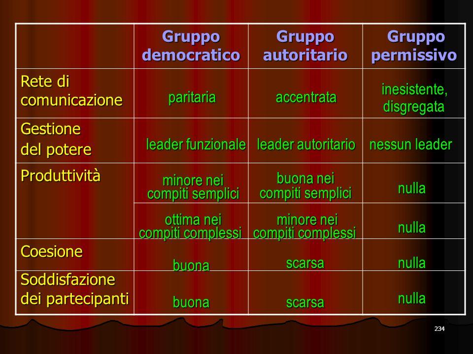 234 Gruppo democratico Gruppo autoritario Gruppo permissivo Gruppo permissivo Rete di comunicazione Gestione del potere Produttività Coesione Soddisfa