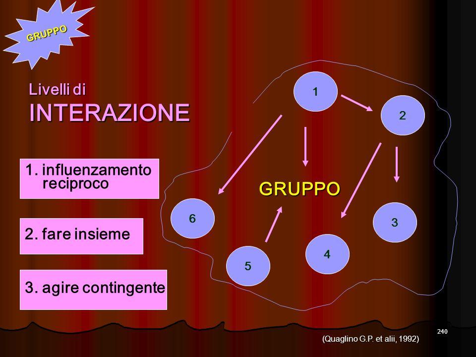240 4 5 3 2 1 6 Livelli di INTERAZIONE 3. agire contingente 2. fare insieme 1. influenzamento reciproco GRUPPO GRUPPO (Quaglino G.P. et alii, 1992)