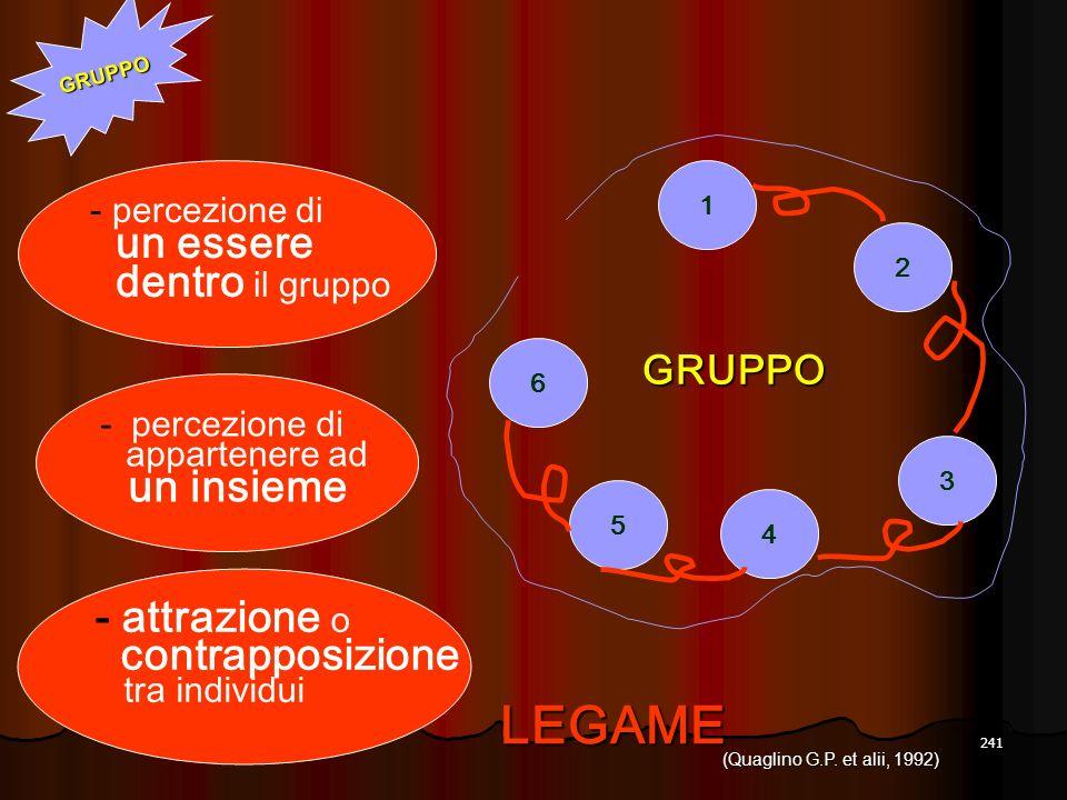 241 4 5 3 2 1 6 GRUPPO LEGAME - percezione di un essere dentro il gruppo - attrazione o contrapposizione tra individui - percezione di appartenere ad