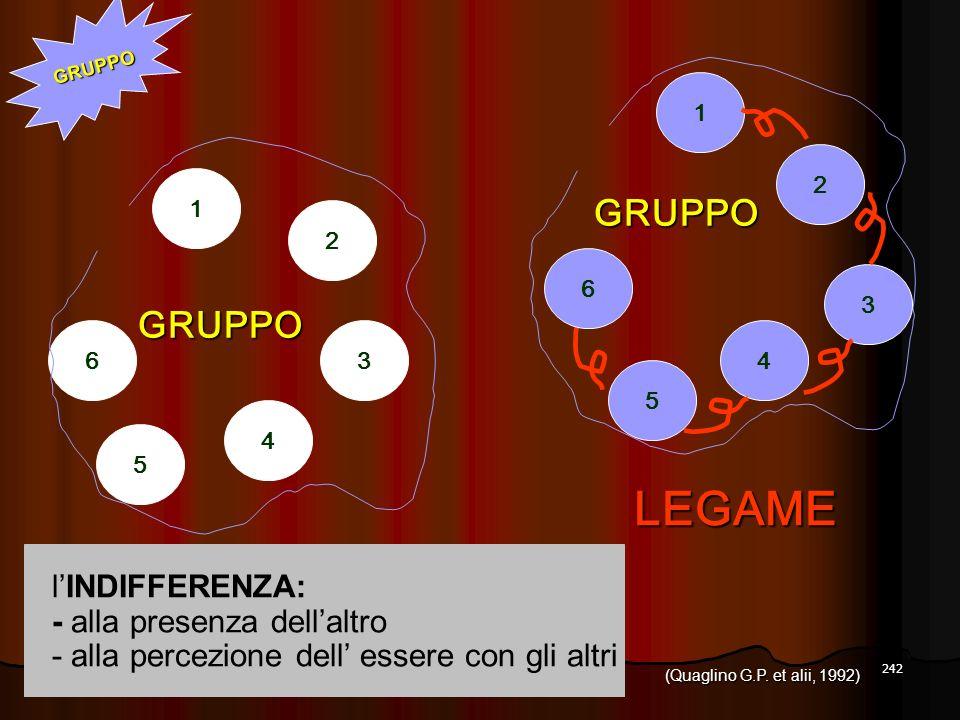 242 2 1 6 GRUPPO 4 5 3 lINDIFFERENZA: - alla presenza dellaltro - alla percezione dell essere con gli altri LEGAME GRUPPO 1 2 5 4 3 6 GRUPPO (Quaglino