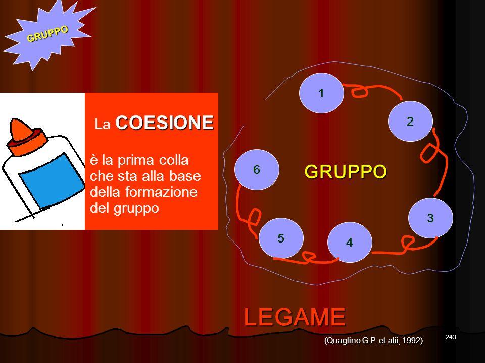 243 4 5 3 2 1 6 GRUPPO LEGAME COESIONE La COESIONE è la prima colla che sta alla base della formazione del gruppo GRUPPO (Quaglino G.P. et alii, 1992)