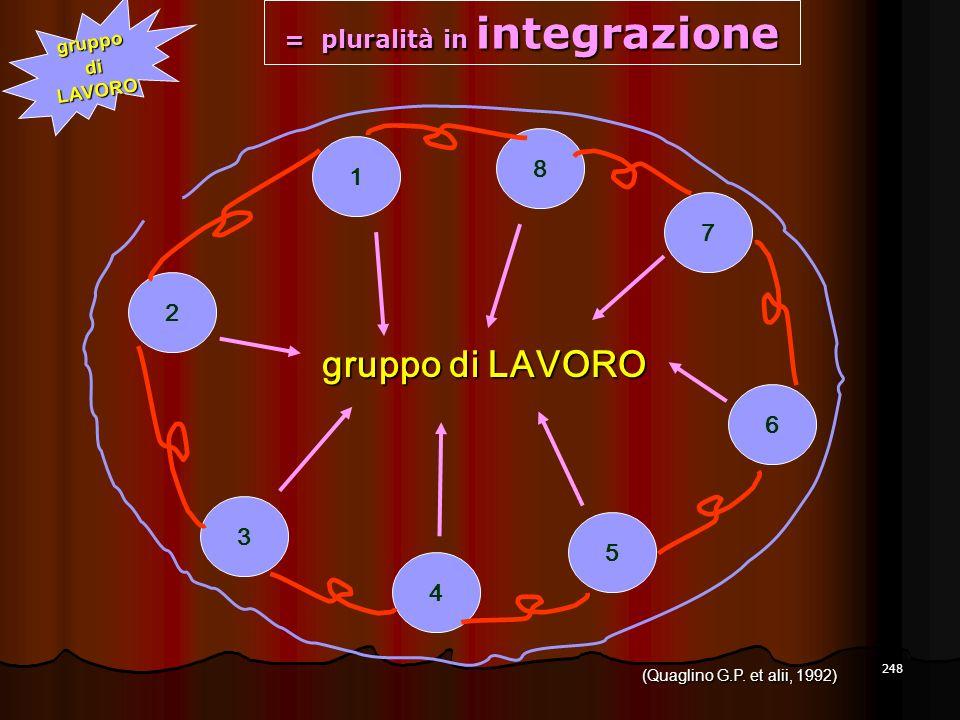 248 3 2 4 5 6 7 8 1 gruppo di LAVORO = pluralità in integrazione gruppodiLAVORO (Quaglino G.P. et alii, 1992)