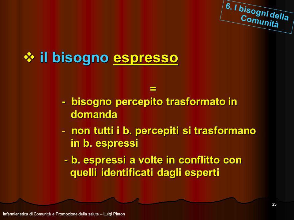 25 il bisogno espresso il bisogno espresso = - bisogno percepito trasformato in domanda domanda - b. espressi a volte in conflitto con quelli identifi