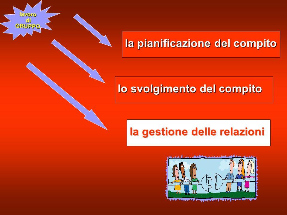 253 la pianificazione del compito lavoro di diGRUPPO lo svolgimento del compito la gestione delle relazioni