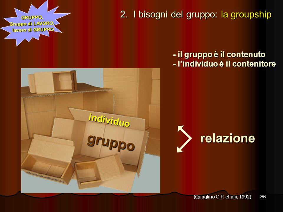 259 individuo gruppo GRUPPO, Gruppo di LAVORO, lavoro di GRUPPO - il gruppo è il contenuto - lindividuo è il contenitore relazione (Quaglino G.P. et a