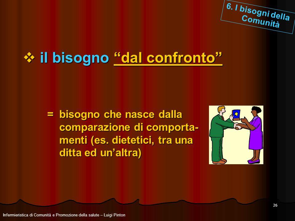 26 il bisogno dal confronto il bisogno dal confronto = bisogno che nasce dalla comparazione di comporta- comparazione di comporta- menti (es. dietetic