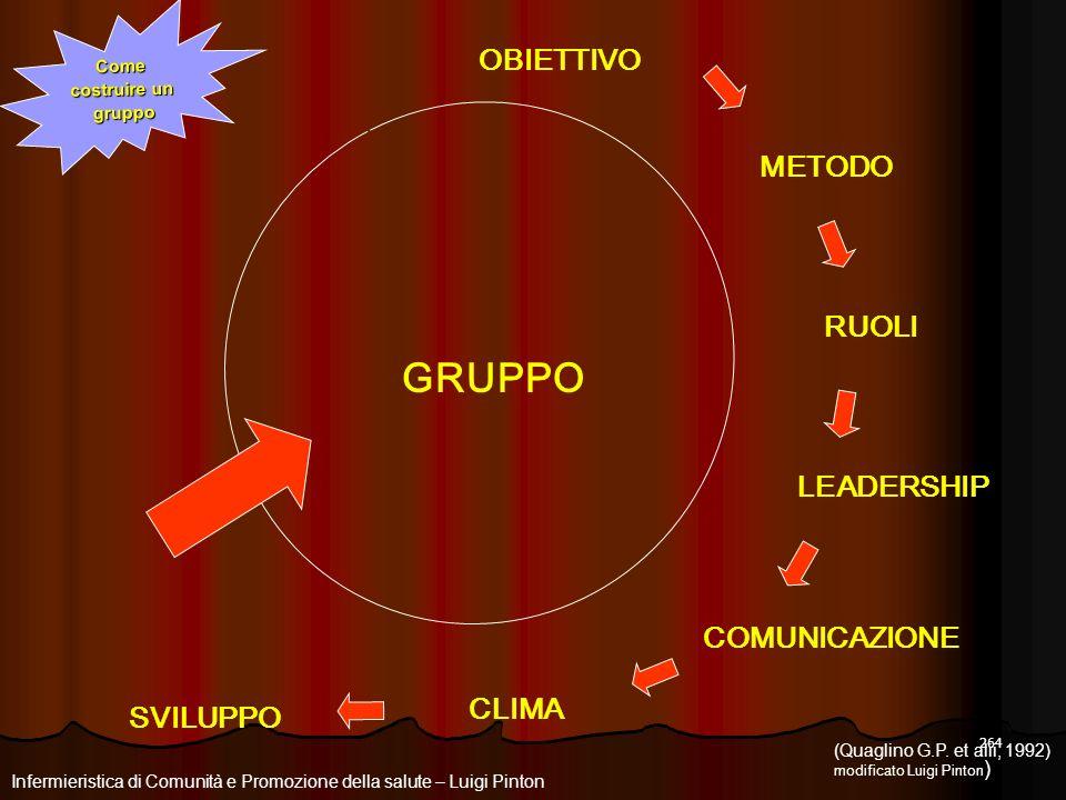 264 Come costruire un gruppo (Quaglino G.P. et alii, 1992) modificato Luigi Pinton ) GRUPPO OBIETTIVO RUOLI METODO LEADERSHIP SVILUPPO COMUNICAZIONE C