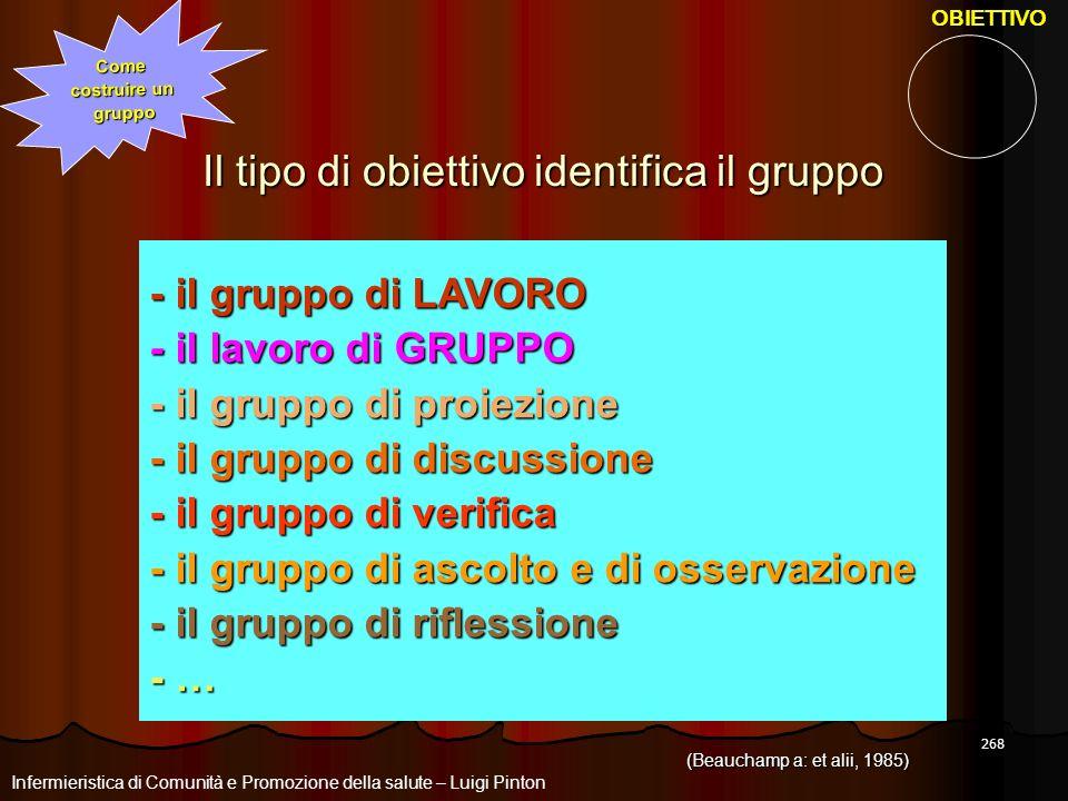 268 Come costruire un gruppo (Beauchamp a: et alii, 1985) Il tipo di obiettivo identifica il gruppo - il gruppo di LAVORO - il lavoro di GRUPPO - il g