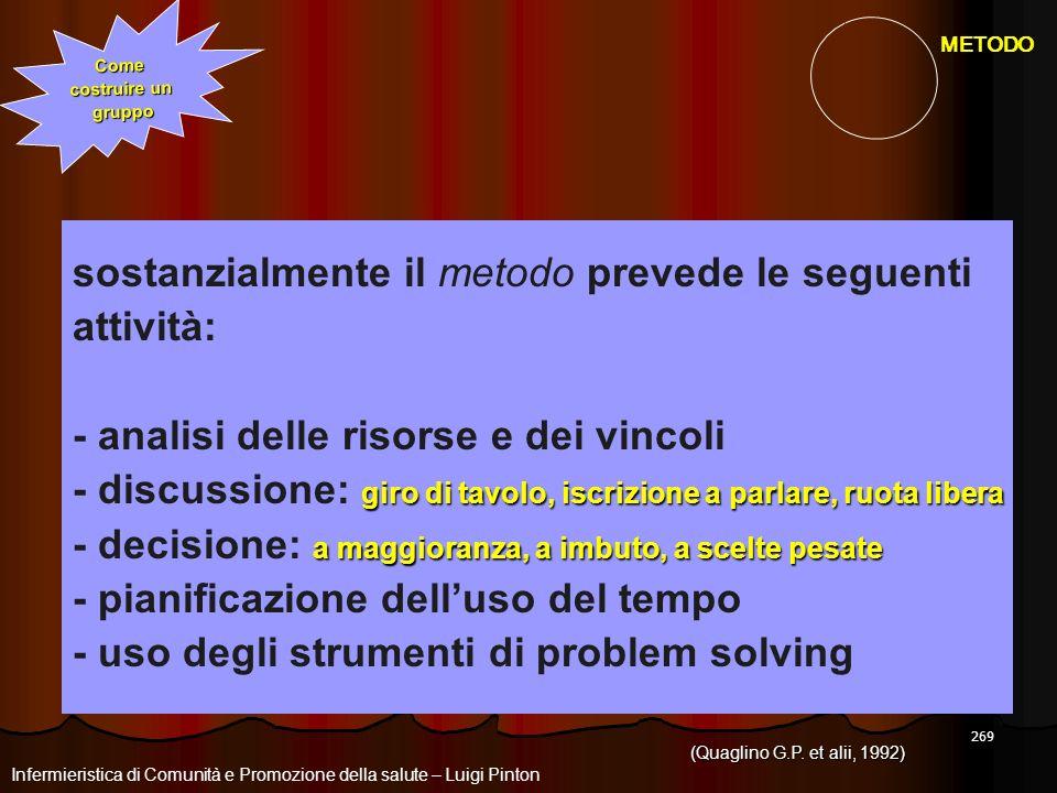 269 Come costruire un gruppo sostanzialmente il metodo prevede le seguenti attività: - analisi delle risorse e dei vincoli giro di tavolo, iscrizione