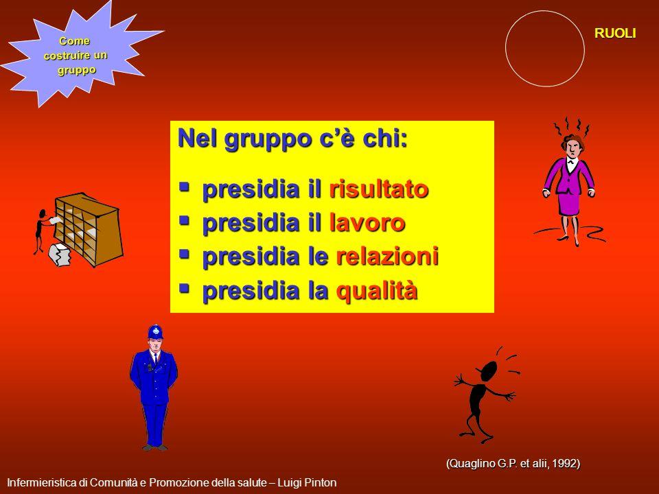 271 (Quaglino G.P. et alii, 1992) Nel gruppo cè chi: presidia il risultato presidia il risultato presidia il lavoro presidia il lavoro presidia le rel