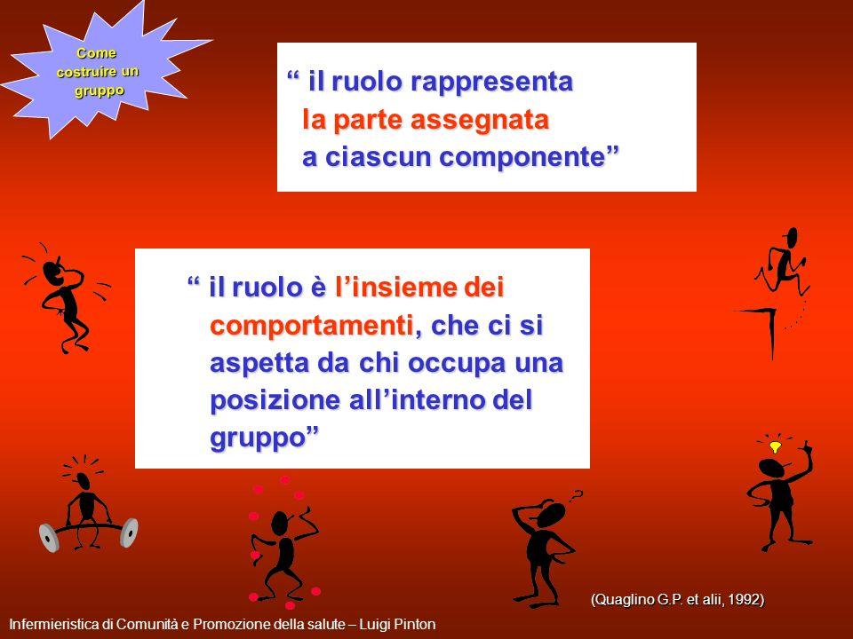 272 (Quaglino G.P. et alii, 1992) iI ruolo è linsieme dei iI ruolo è linsieme dei comportamenti, che ci si comportamenti, che ci si aspetta da chi occ