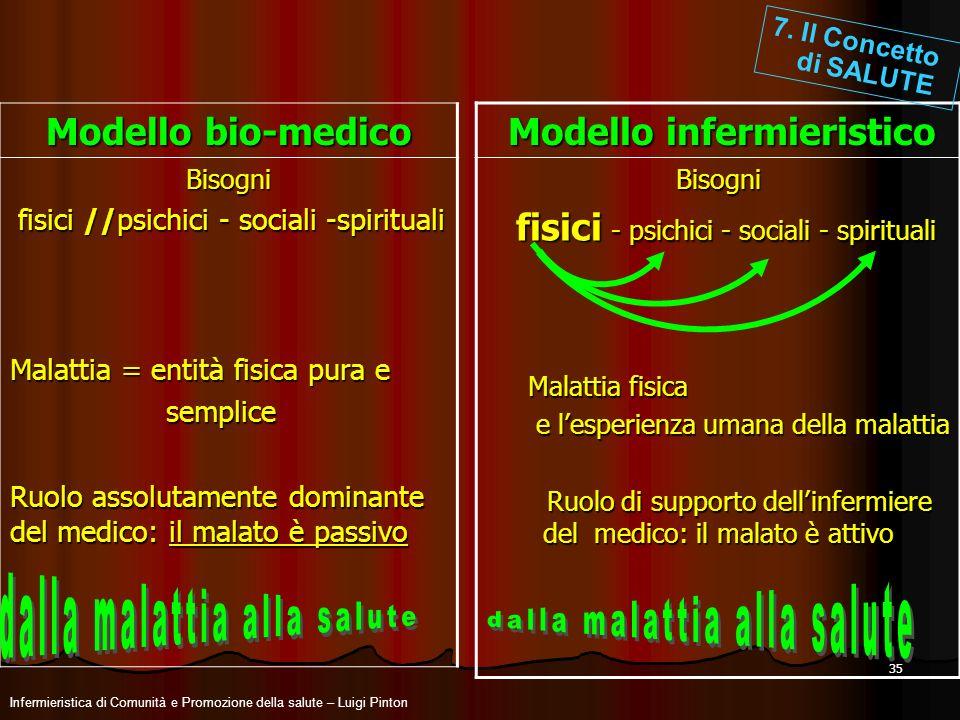 35 Infermieristica di Comunità e Promozione della salute – Luigi Pinton Modello bio-medico Bisogni fisici //psichici - sociali -spirituali fisici //ps