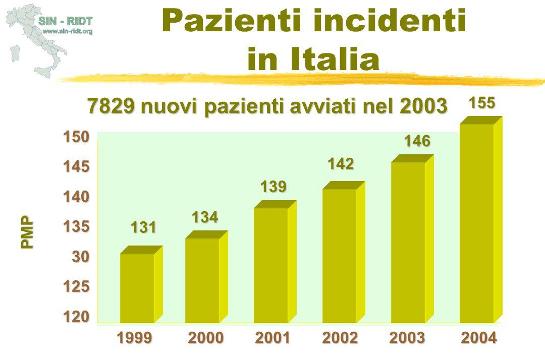 15014514013530125120 1999 2000 2001 2002 2003 2004 131 134 139 142 146 7829 nuovi pazienti avviati nel 2003 Pazienti incidenti in Italia PMP 155