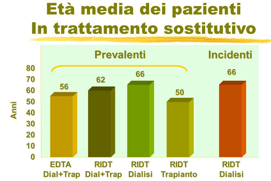 80706050403020100 56 EDTADial+TrapRIDTDial+TrapRIDTDialisiRIDTTrapianto 62 66 50 66 RIDTDialisi Anni Prevalenti Incidenti Età media dei pazienti In tr