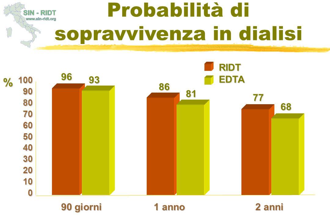 Probabilità di sopravvivenza in dialisi 1009080706050403020100 90 giorni 1 anno 2 anni 96 93 86 81 77 68 RIDTEDTA %