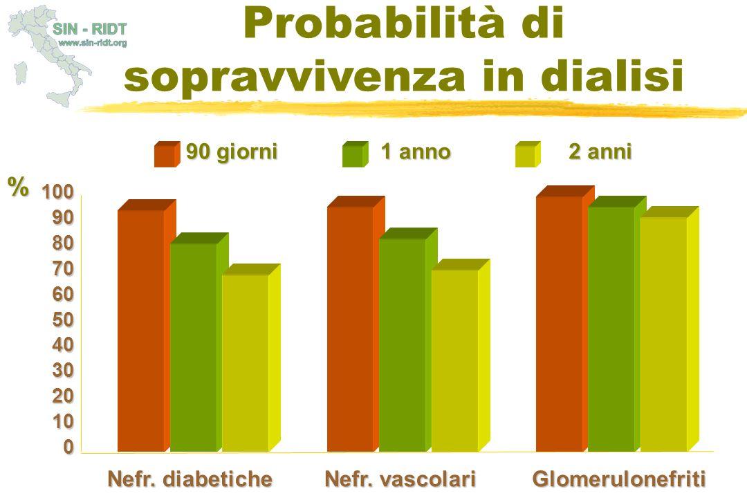 Probabilità di sopravvivenza in dialisi 1009080706050403020100 Nefr. diabetiche Nefr. vascolari Glomerulonefriti % 90 giorni 1 anno 2 anni