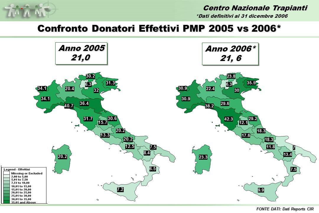 Centro Nazionale Trapianti Confronto Donatori Effettivi PMP 2005 vs 2006* FONTE DATI: Dati Reports CIR Anno 2005 21,0 21,0 Anno 2006* 21, 6 Anno 2006*