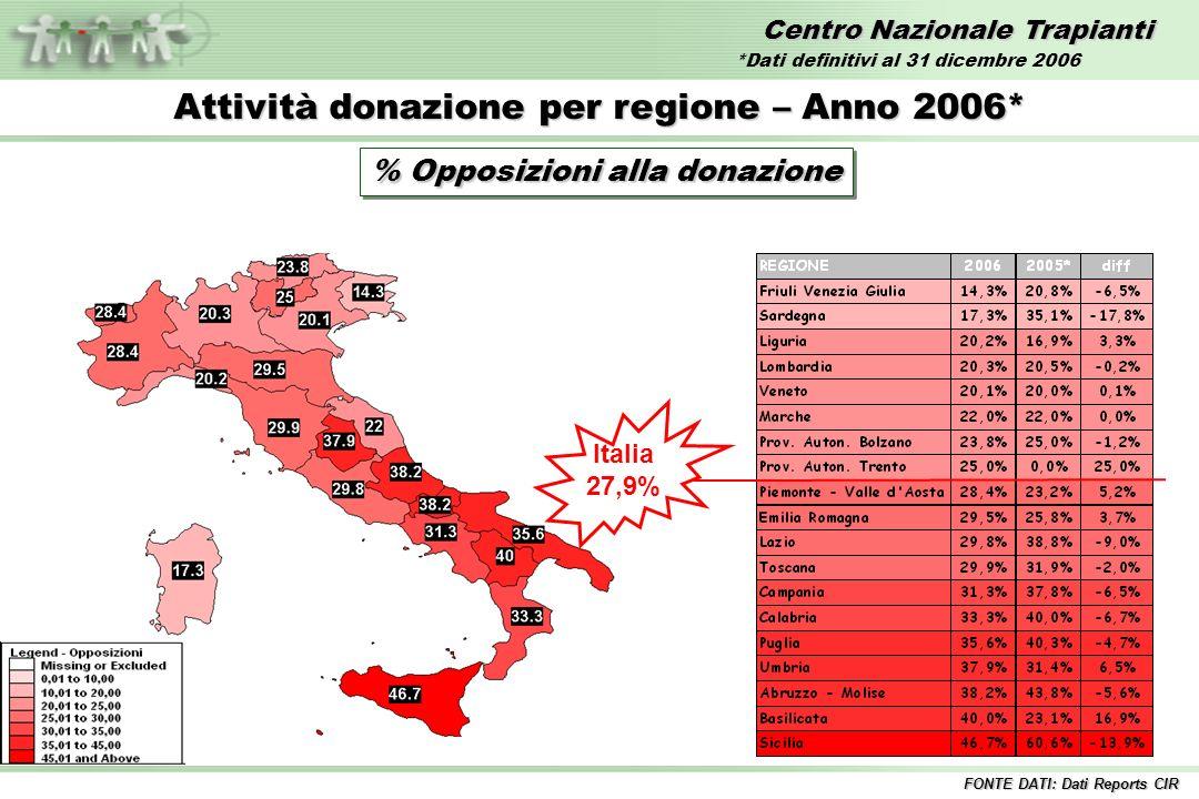 Centro Nazionale Trapianti Attività donazione per regione – Anno 2006* % Opposizioni alla donazione Italia 27,9% FONTE DATI: Dati Reports CIR *Dati de