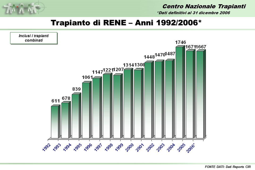 Centro Nazionale Trapianti Trapianto di RENE – Anni 1992/2006* Inclusi i trapianti combinati FONTE DATI: Dati Reports CIR *Dati definitivi al 31 dicem