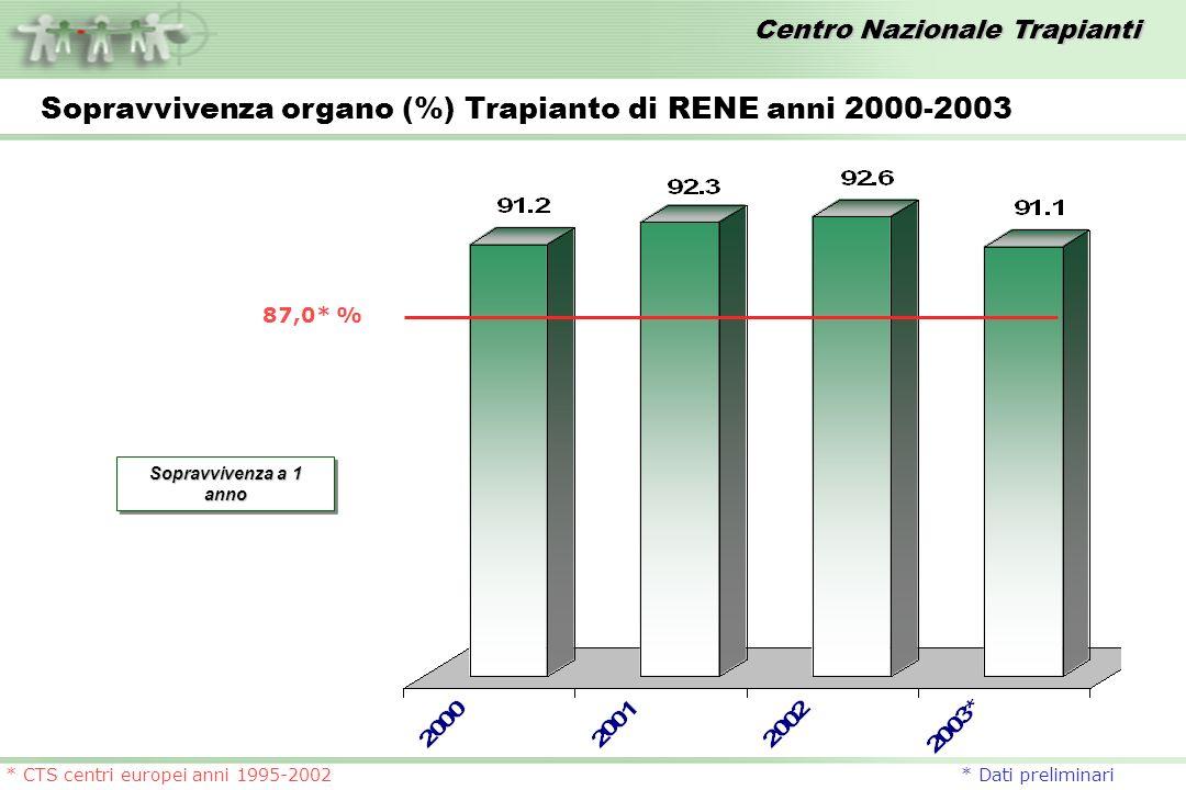 Centro Nazionale Trapianti 87,0* % * CTS centri europei anni 1995-2002 * Dati preliminari Sopravvivenza organo (%) Trapianto di RENE anni 2000-2003 So