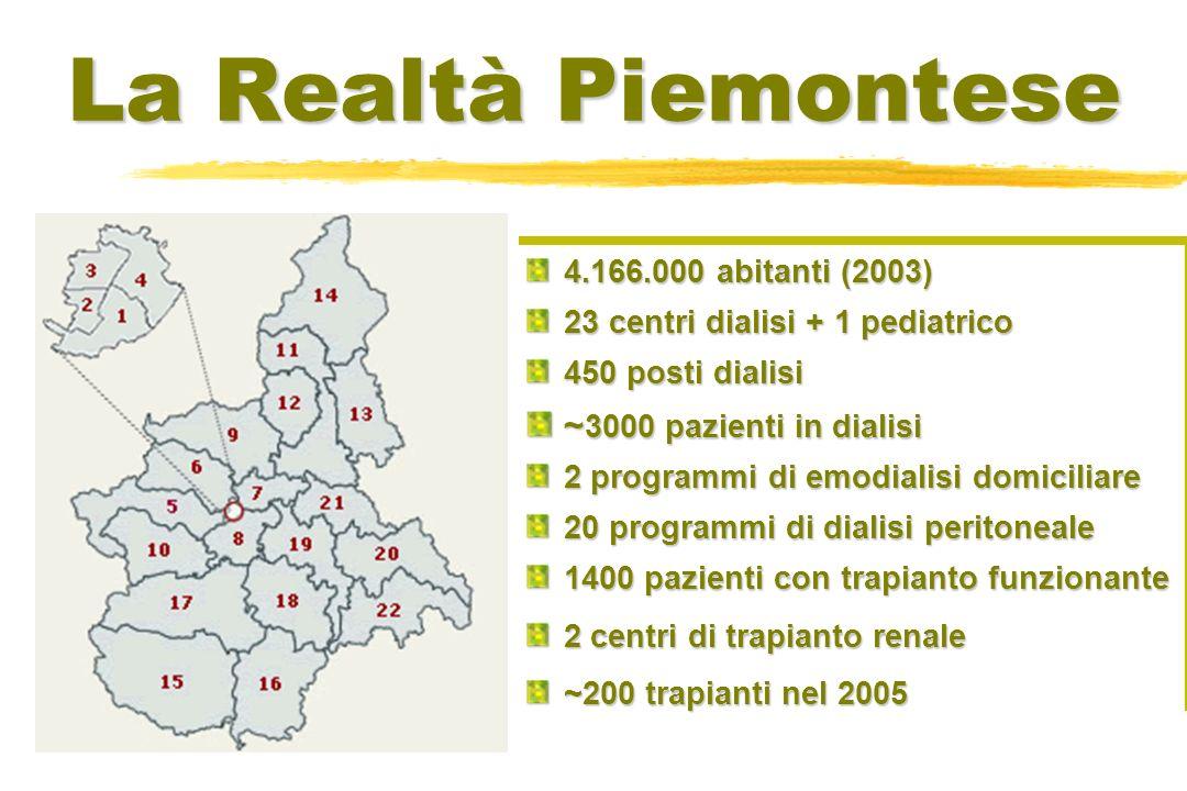 La Realtà Piemontese 4.166.000 abitanti (2003) 23 centri dialisi + 1 pediatrico 450 posti dialisi ~ 3000 pazienti in dialisi 2 programmi di emodialisi