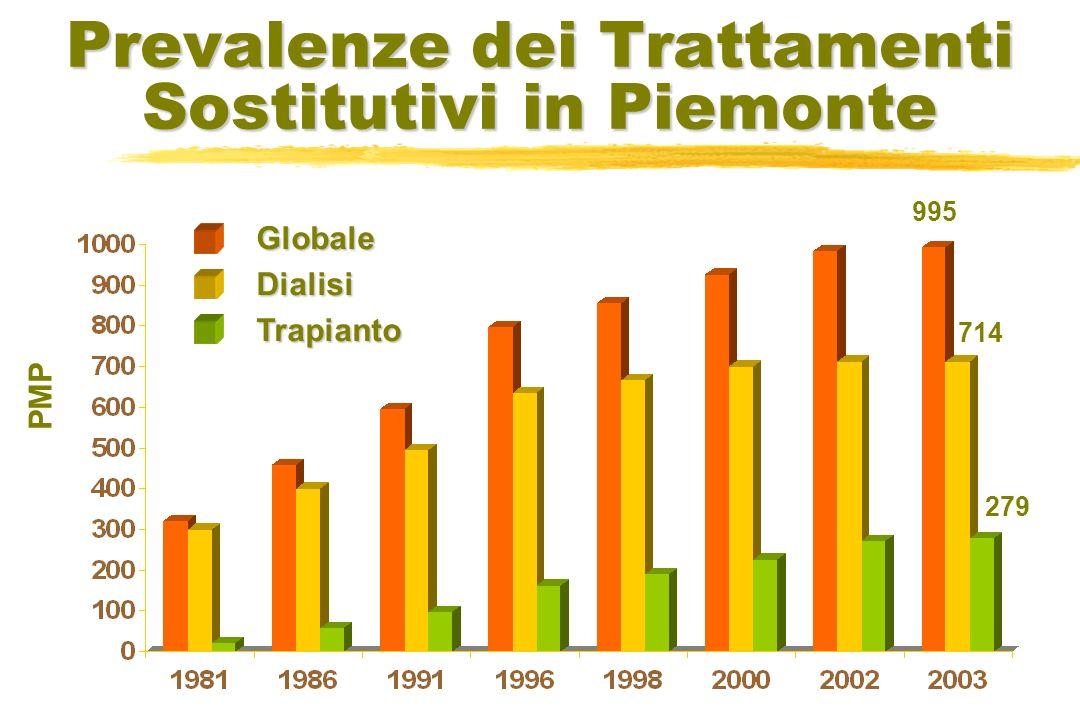 Prevalenze dei Trattamenti Sostitutivi in Piemonte PMP GlobaleDialisiTrapianto 995 714 279