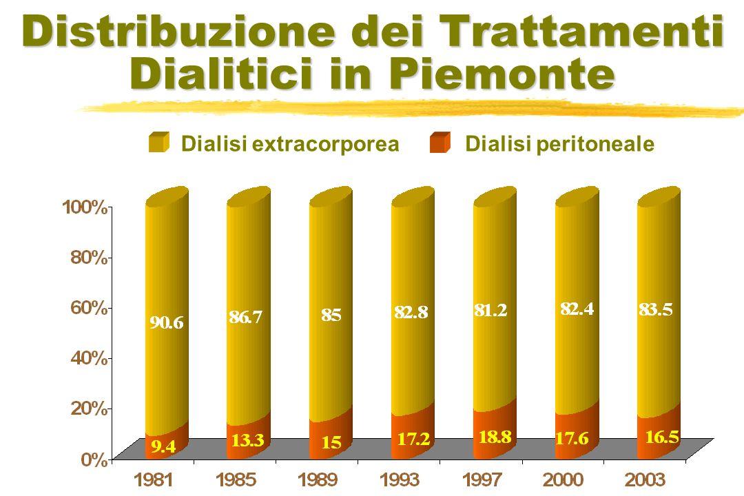 Distribuzione dei Trattamenti Dialitici in Piemonte Dialisi extracorporeaDialisi peritoneale