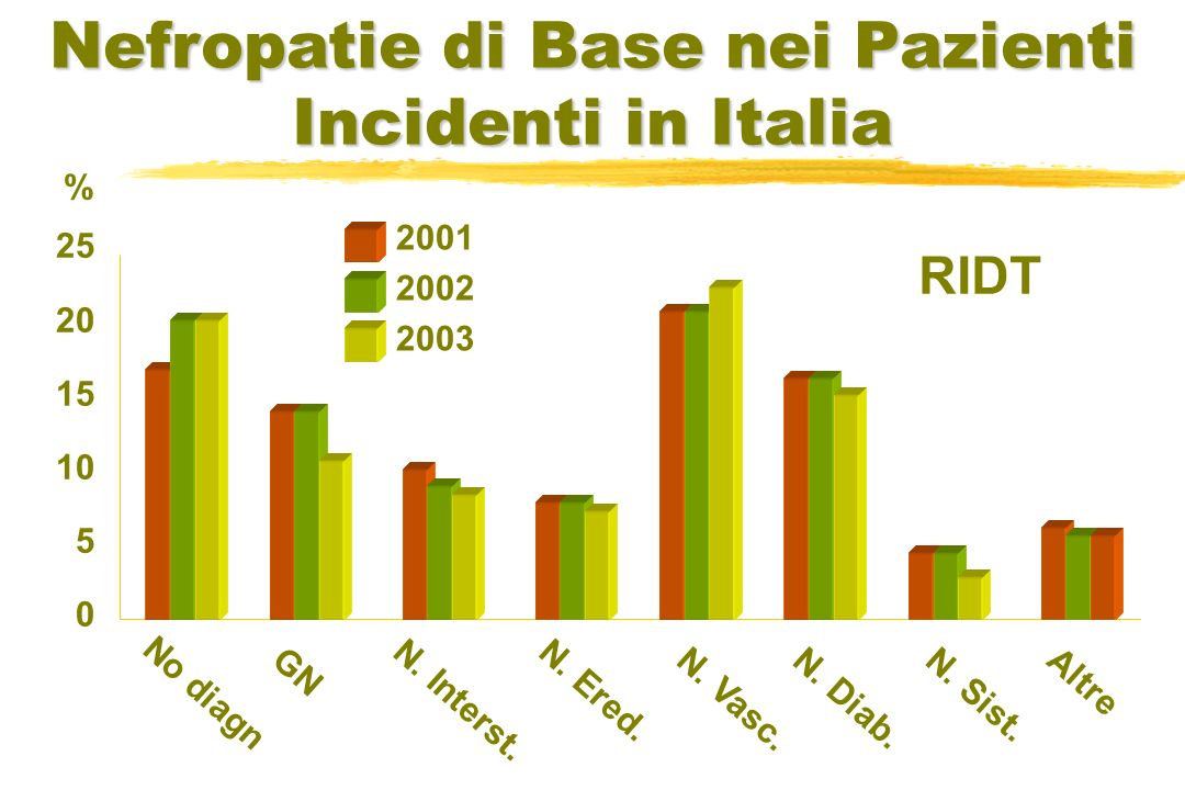 25 20 15 10 5 0 No diagn GN N. Interst. N. Ered. N. Vasc. N. Diab. N. Sist. Altre % Nefropatie di Base nei Pazienti Incidenti in Italia RIDT 2001 2002