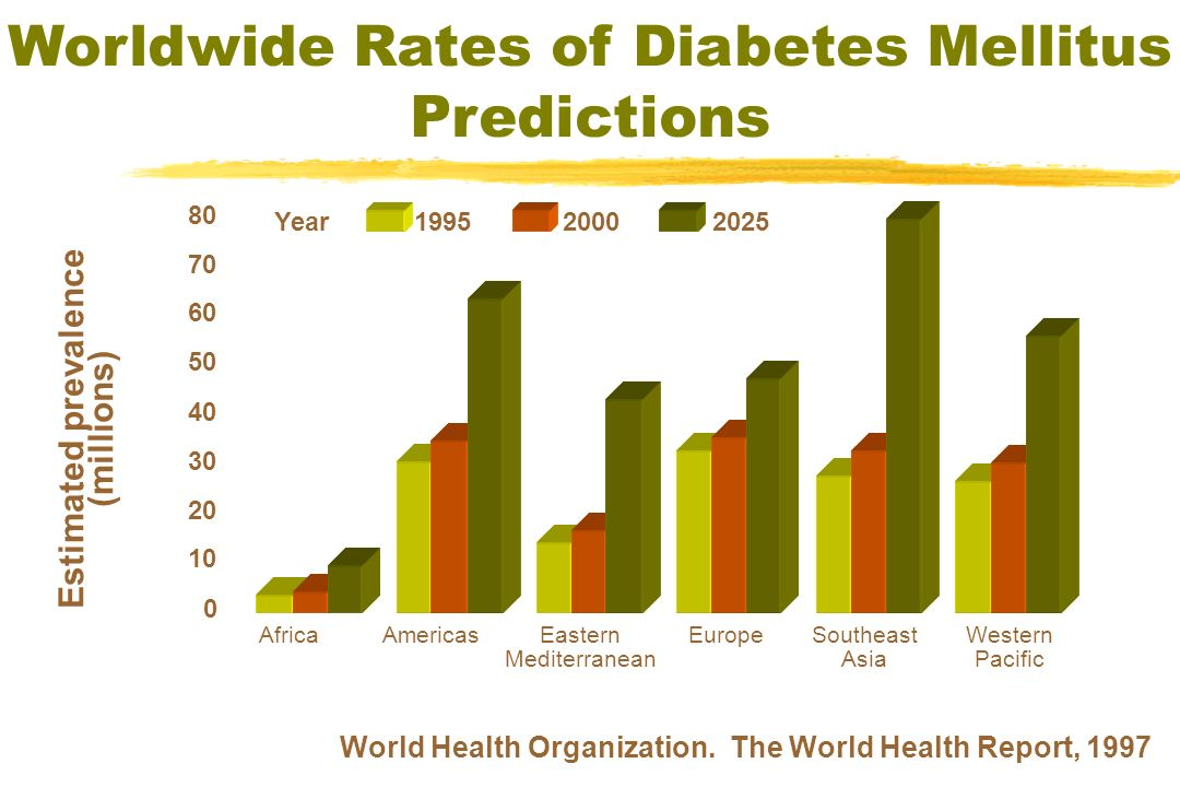 Worldwide Rates of Diabetes Mellitus Predictions World Health Organization. The World Health Report, 1997 Estimated prevalence (millions) 0 10 20 30 4