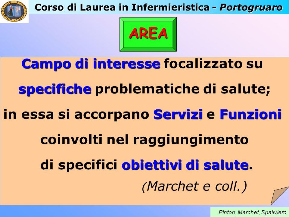 Corso di Laurea in Infermieristica - Portogruaro paliviero Pinton, Marchet, Spaliviero AREA Campo di interesse Campo di interesse focalizzato su speci