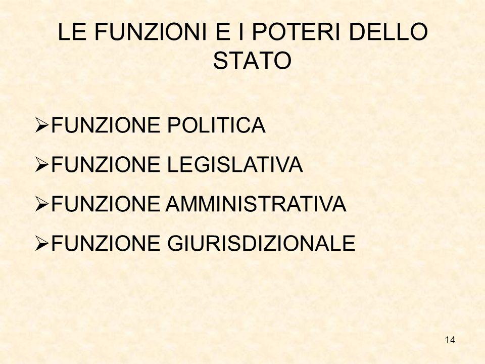 14 LE FUNZIONI E I POTERI DELLO STATO FUNZIONE POLITICA FUNZIONE LEGISLATIVA FUNZIONE AMMINISTRATIVA FUNZIONE GIURISDIZIONALE