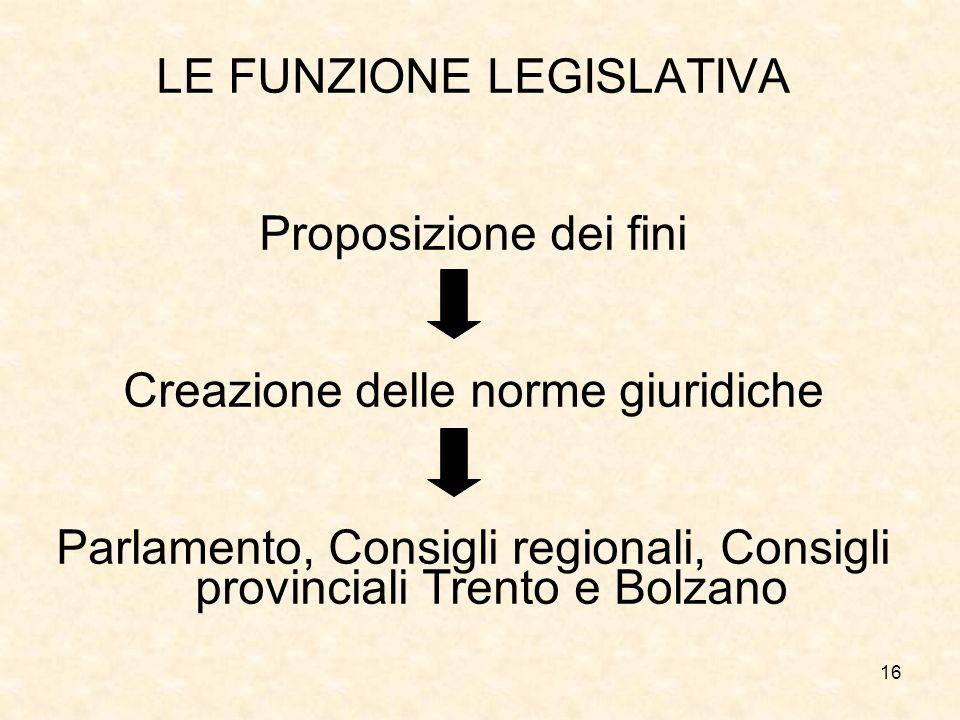 16 LE FUNZIONE LEGISLATIVA Proposizione dei fini Creazione delle norme giuridiche Parlamento, Consigli regionali, Consigli provinciali Trento e Bolzan