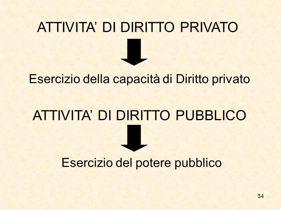34 ATTIVITA DI DIRITTO PRIVATO ATTIVITA DI DIRITTO PUBBLICO Esercizio della capacità di Diritto privato Esercizio del potere pubblico