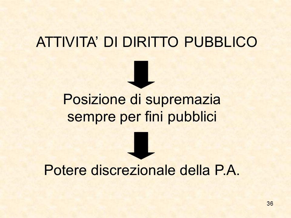 36 ATTIVITA DI DIRITTO PUBBLICO Posizione di supremazia sempre per fini pubblici Potere discrezionale della P.A.