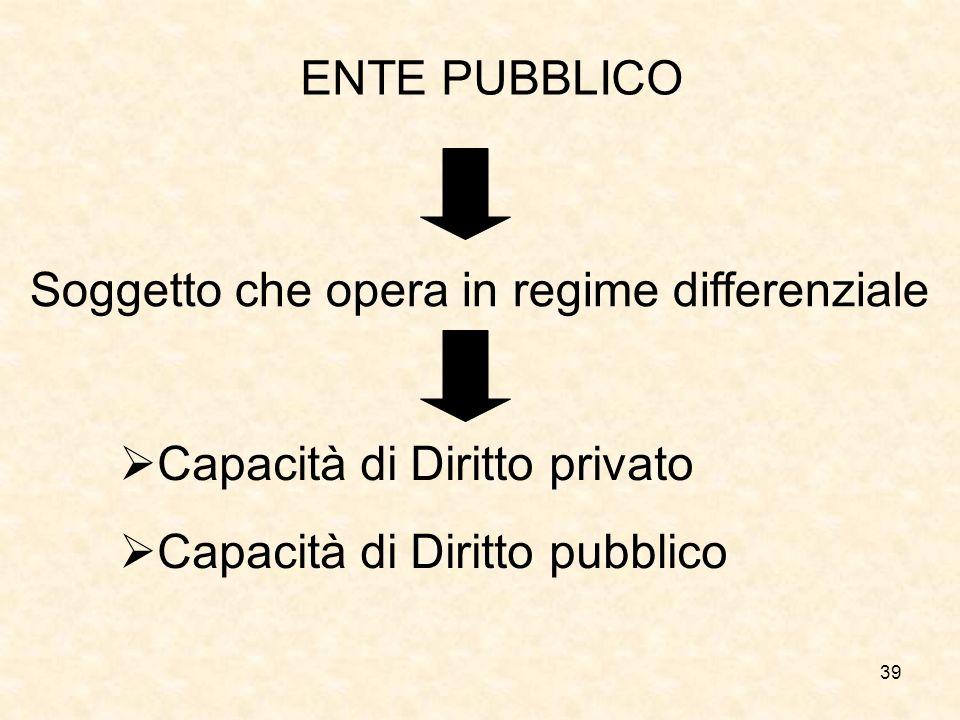 39 ENTE PUBBLICO Soggetto che opera in regime differenziale Capacità di Diritto privato Capacità di Diritto pubblico