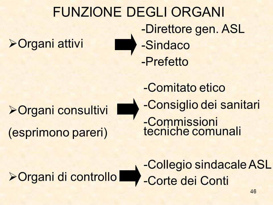 46 FUNZIONE DEGLI ORGANI Organi attivi Organi consultivi (esprimono pareri) Organi di controllo -Direttore gen. ASL -Sindaco -Prefetto -Comitato etico