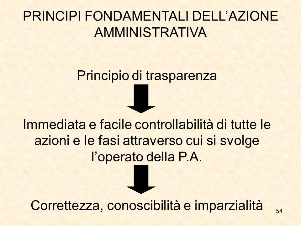 54 PRINCIPI FONDAMENTALI DELLAZIONE AMMINISTRATIVA Principio di trasparenza Immediata e facile controllabilità di tutte le azioni e le fasi attraverso cui si svolge loperato della P.A.