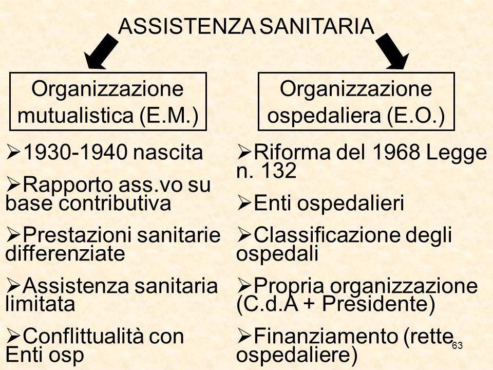 63 ASSISTENZA SANITARIA 1930-1940 nascita Rapporto ass.vo su base contributiva Prestazioni sanitarie differenziate Assistenza sanitaria limitata Confl