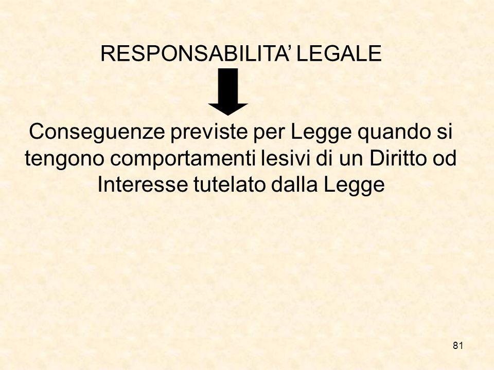 81 RESPONSABILITA LEGALE Conseguenze previste per Legge quando si tengono comportamenti lesivi di un Diritto od Interesse tutelato dalla Legge