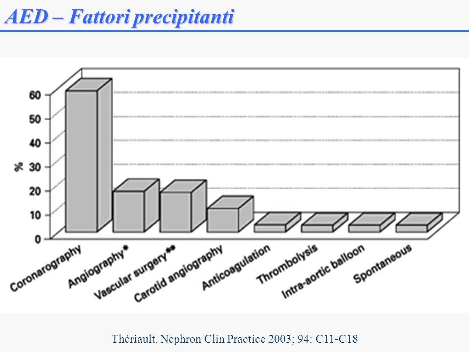 Thériault. Nephron Clin Practice 2003; 94: C11-C18 AED – Fattori precipitanti