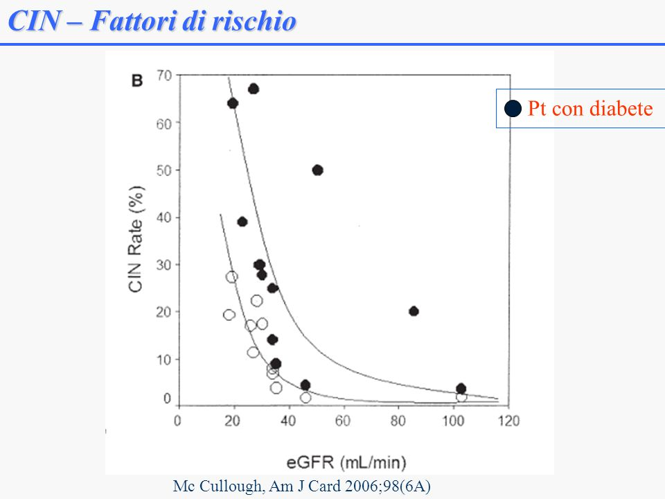 CIN – Fattori di rischio Mc Cullough, Am J Card 2006;98(6A) Pt con diabete