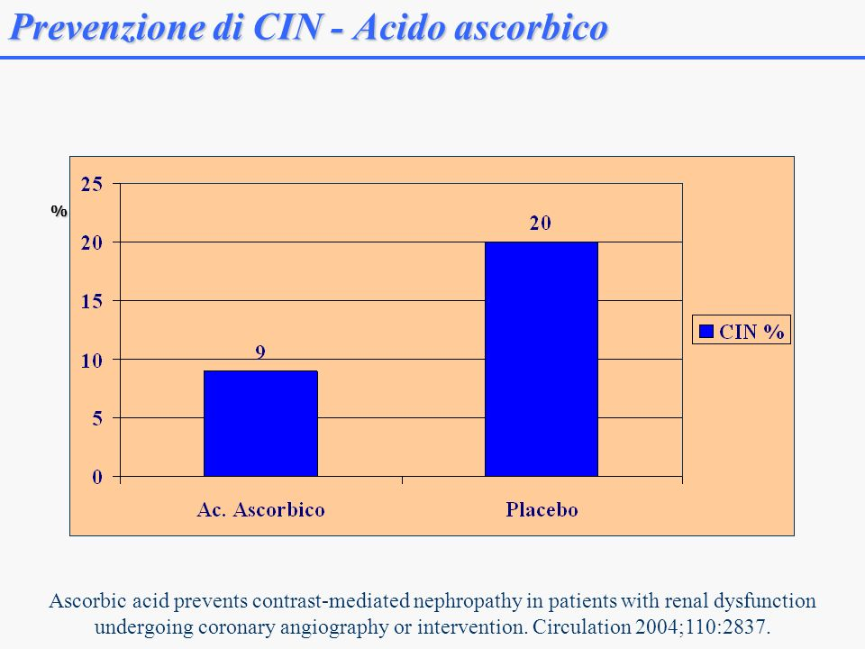 Prevenzione di CIN - Acido ascorbico % Ascorbic acid prevents contrast-mediated nephropathy in patients with renal dysfunction undergoing coronary angiography or intervention.