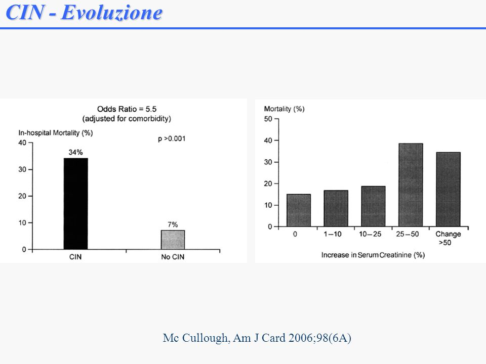 CIN - Evoluzione Mc Cullough, Am J Card 2006;98(6A)