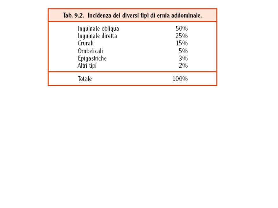 Nella patogenesi delle ernie si riconoscono cause predisponenti e cause determinanti.