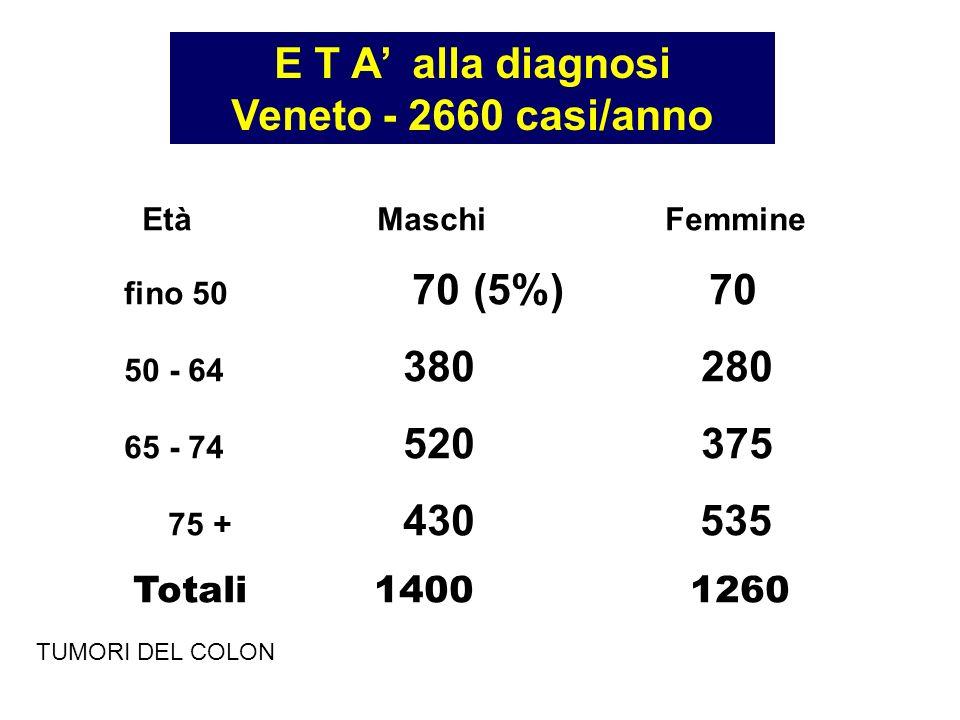 E T A alla diagnosi Veneto - 2660 casi/anno EtàMaschiFemmine fino 50 70(5%) 70 50 - 64 380 280 65 - 74 520 375 75 + 430 535 Totali 1400 1260 TUMORI DE