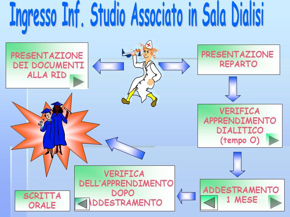 PRESENTAZIONE DEI DOCUMENTI ALLA RID PRESENTAZIONE REPARTO VERIFICA APPRENDIMENTO DIALITICO (tempo O) ADDESTRAMENTO 1 MESE VERIFICA DELLAPPRENDIMENTO