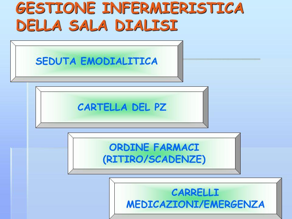 GESTIONE INFERMIERISTICA DELLA SALA DIALISI SEDUTA EMODIALITICA CARTELLA DEL PZ ORDINE FARMACI (RITIRO/SCADENZE) CARRELLI MEDICAZIONI/EMERGENZA