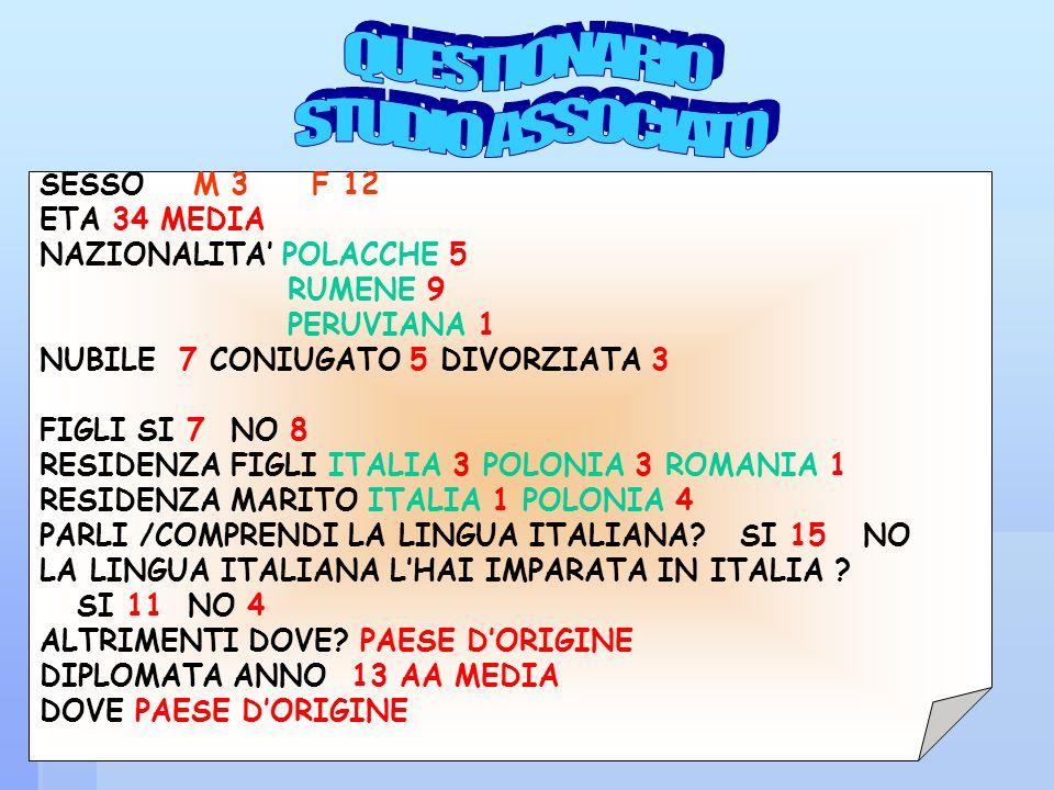 SESSO M 3 F 12 ETA 34 MEDIA NAZIONALITA POLACCHE 5 RUMENE 9 PERUVIANA 1 NUBILE 7 CONIUGATO 5 DIVORZIATA 3 FIGLI SI 7 NO 8 RESIDENZA FIGLI ITALIA 3 POL