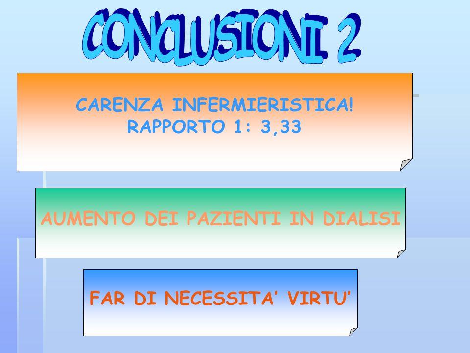 FAR DI NECESSITA VIRTU CARENZA INFERMIERISTICA! RAPPORTO 1: 3,33 AUMENTO DEI PAZIENTI IN DIALISI