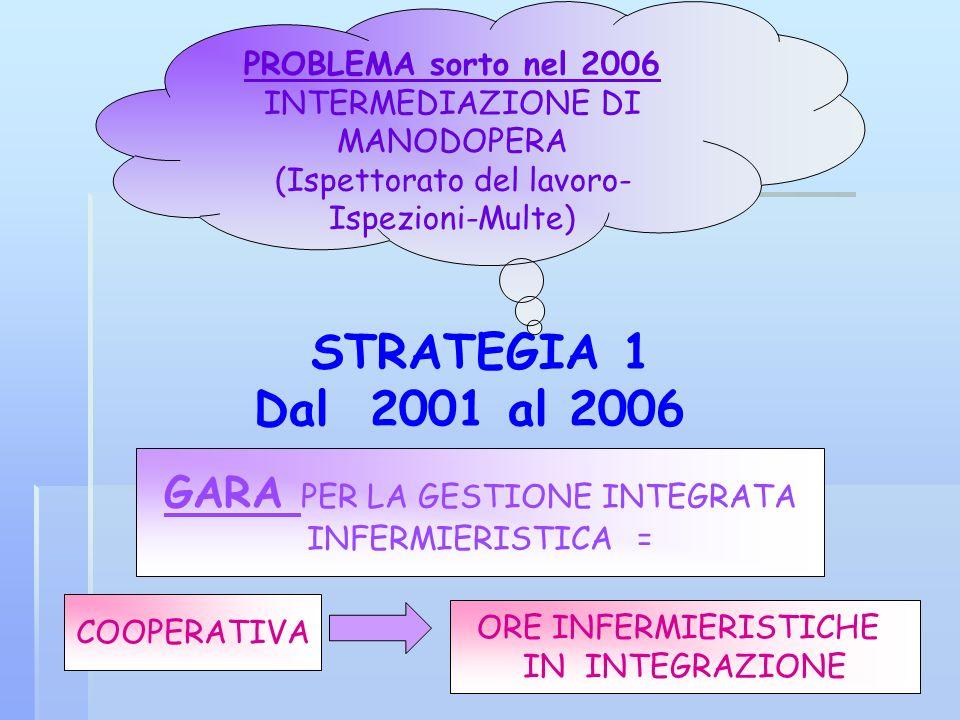GARA PER LA GESTIONE INTEGRATA INFERMIERISTICA = ORE INFERMIERISTICHE IN INTEGRAZIONE STRATEGIA 1 Dal 2001 al 2006 PROBLEMA sorto nel 2006 INTERMEDIAZ